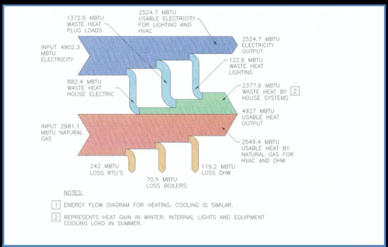 BASE CASE HEATING ENERGY FLOW DIAGRAM (51.35 KBTU/SF Year)